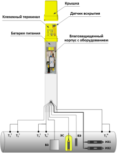 PKM-TST-KontKorr